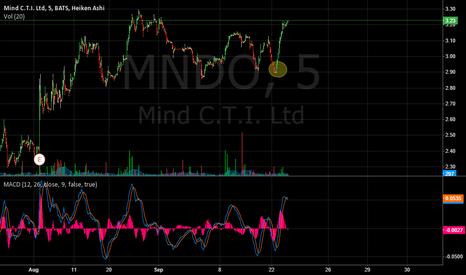 MNDO: another perfect call on MNDO