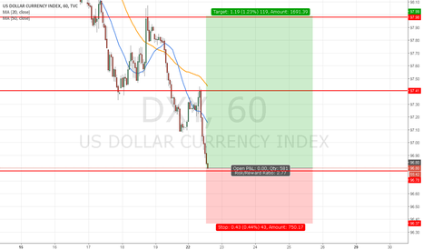 DXY: LONG first target 98.00