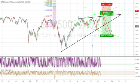 SPX500: Shorterm MEGAPHONE on SPX