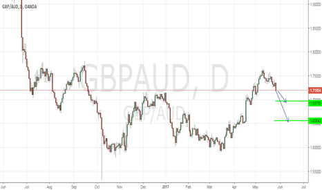 GBPAUD: short targets