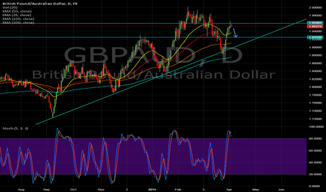 GBPAUD: Bearhish on GBPAUD