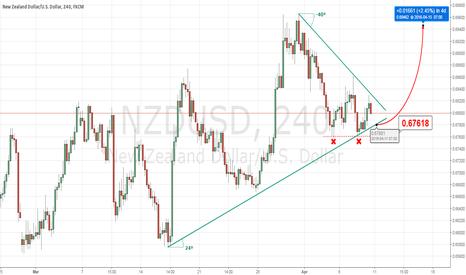 NZDUSD: NZD/USD - triangle bullish break out