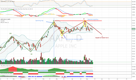 AAPL: Pattern to be completed then a new wave begins