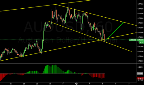 AUDUSD: Bounce in the making?