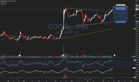 GOOGL: Trade Idea #37 - $GOOGL - Catch an Earnings Gap