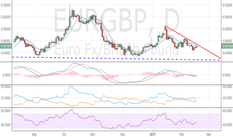 EURGBP: EUR/GBP – Selling to gather pace below 0.8450