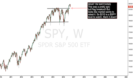 SPY: $SPY - My thoughts about today