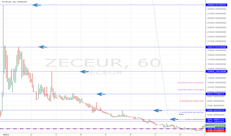 ZECEUR: ZECEUR Expected development to 3000€