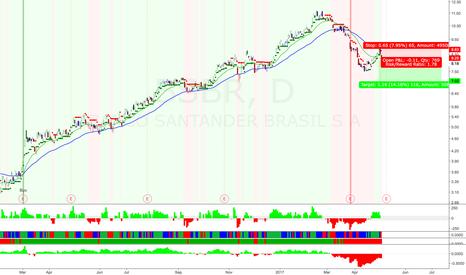 BSBR: swing trade short