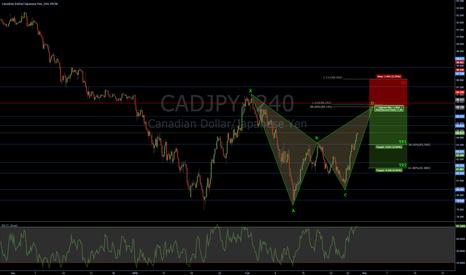 CADJPY: CADJPY - Bearish Bat + Fib confluence + Structure