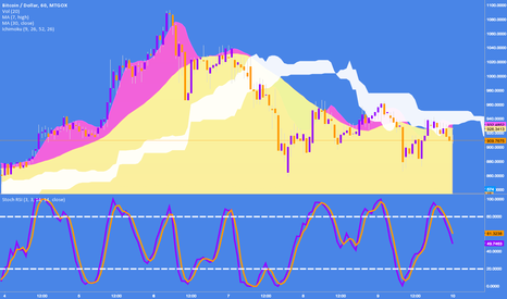 BTCUSD: abstract art: mountains, clouds, a trail and river