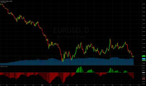 EURUSD: EURUSD on its last swing down?