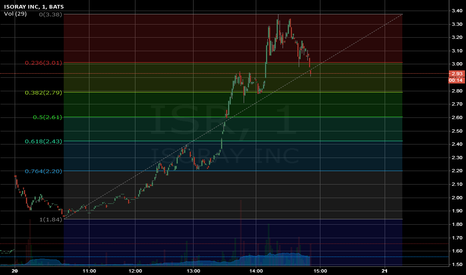 ISR: Next stop 2.8 Resistance (1m view)