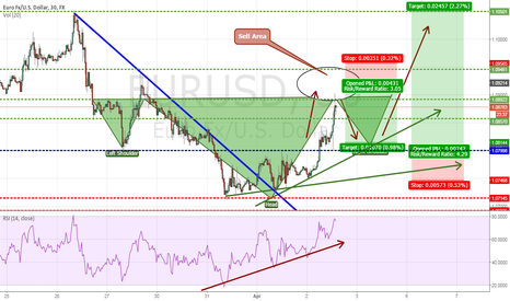 EURUSD: EUR/USD strategy, head and shoulder