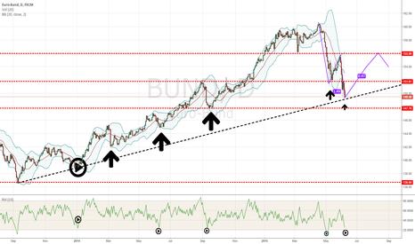 BUND: bund bounces ?