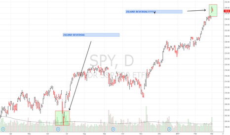 SPY: SPY bearish reversal????