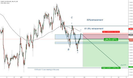 EURUSD: EURUSD short after rebound from 1.0500 area
