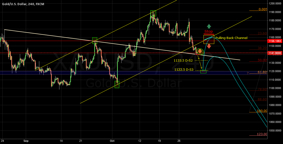 XAUUSD Update Fib50% (Previous chart is not valid)