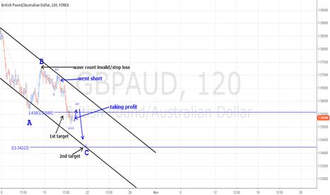 GBPAUD: UPDATE GBPAUD trading wave C