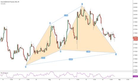 EURGBP: EUR/GBP 4H Cypher pattern