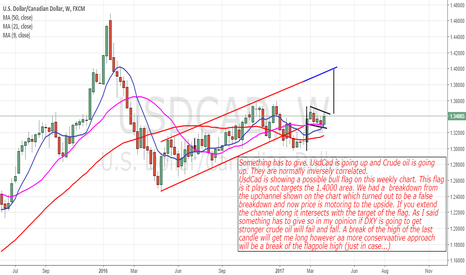 USDCAD: UsdCad: Looking Up Long Term