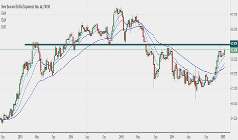 NZDJPY: Above 84 at weekly close, NzdJpy is a long