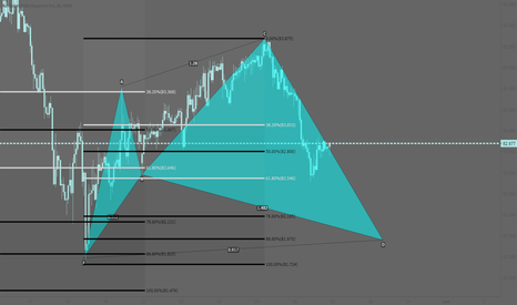 AUDJPY: AUDJPY: Potential bullish cypher pattern