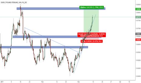 EURGBP: Otro trade llegando al profit!