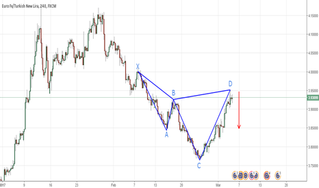 EURTRY: EURTRY 4H Shark Cypher Bearish