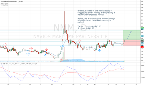 NMM: Breakout ahead of corporate results. Smart money is accumulating