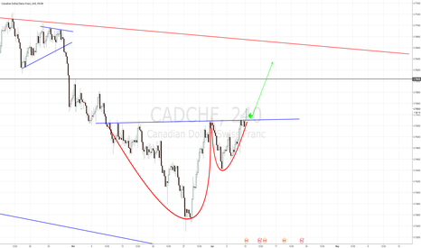 CADCHF: CADCHF Cup n Handle Breakout