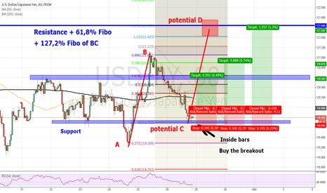 USDJPY: USDJPY aggressive entry for potential ABCD Pattern