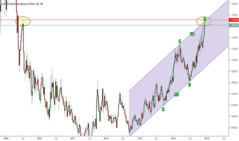 USDCAD: USDCAD weekly shows beautiful signs of shorting opportunities