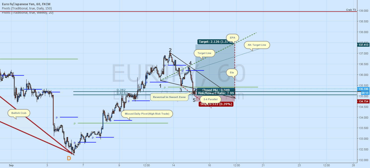 EURJPY Long: Wolfe Wave to Continue Crab Reversal