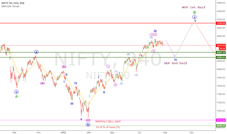 NIFTY: NIFTY 50 Elliott wave update 26 AUG 2016