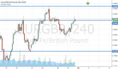 EURGBP: $EURGBP #EURGBP possible reverse. Play small please.