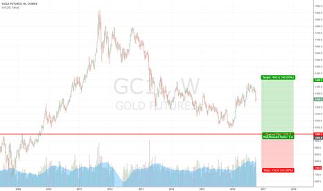 GC1!: LONG LONG GOLD