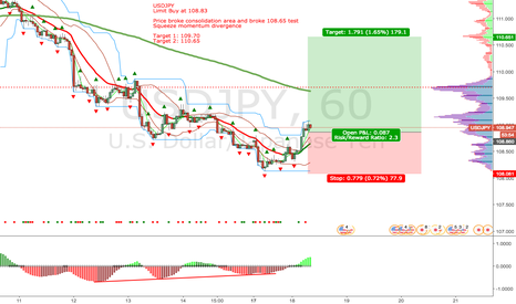 USDJPY: USDJPY: LONG on H1