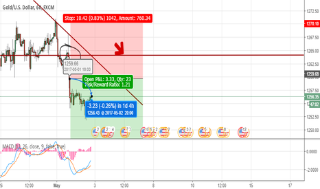 XAUUSD: GOLD SHORT SIGNAL IDEA CLOSED MANUALLY (-3.23 SUCCESS)