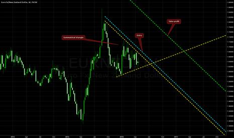 EURNZD: Symmetrical Triangle on EUR/NZD @ W1