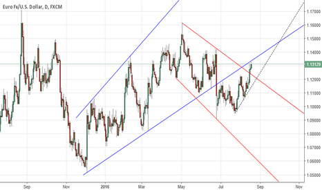 EURUSD: EURUSD Daily. Waiting for close above former support.