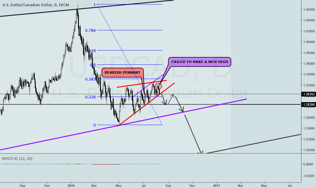 USDCAD BEARISH PENNANT ON DAILY