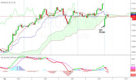 EURUSD: Apertura en GAP de los Mercados Pares Mayores y Oro/Dolar