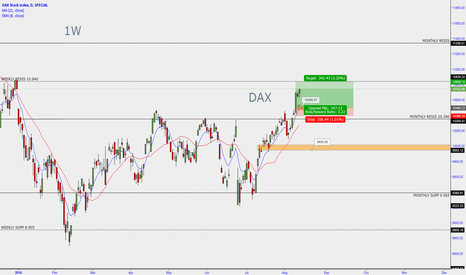 DAX: DAX long position