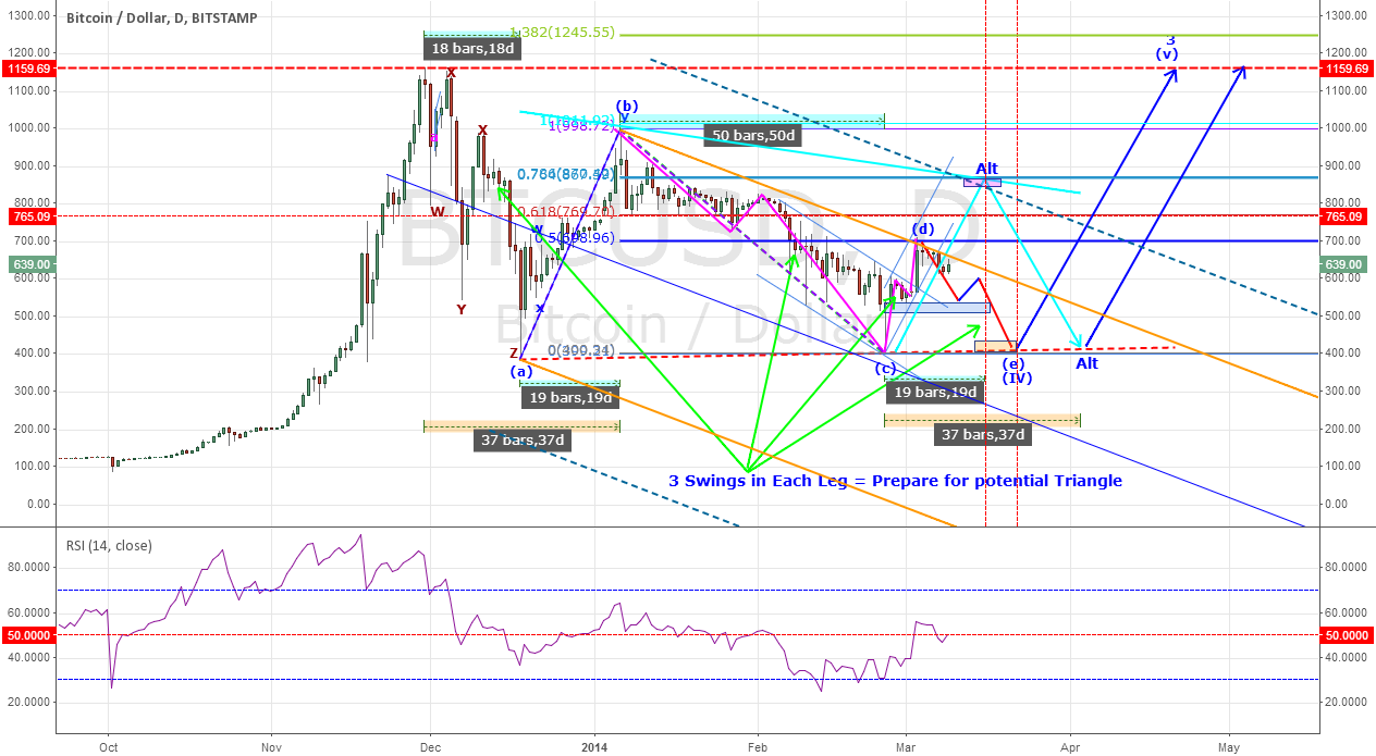 BitStamp - Still in Triangle wave (iv) of 3 Consolidation