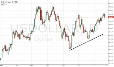 USDOLLAR: US DOLLAR INDEX Technicals