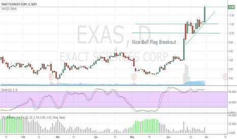 EXAS: Nice Bull Flag Breakout