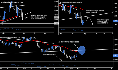 AUDCHF: AUD.CHF - Short Opportunity