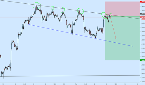 GBPCAD: GBPCAD Zoomed in Short
