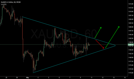 XAUUSD: Gold Trend is making a pencil lead.